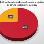 Vozači u Srbiji se ne boje kazni, prvi nude mito 11