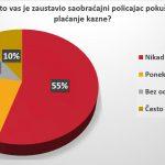 Vozači u Srbiji se ne boje kazni, prvi nude mito 12