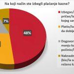 Vozači u Srbiji se ne boje kazni, prvi nude mito 13