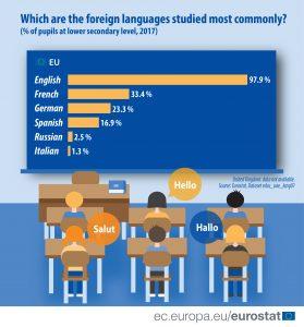 Koji jezici se najviše uče u EU? 2