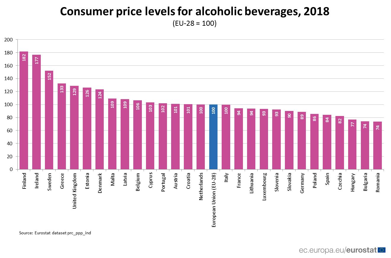 Kako se cene alkohola razlikuju u EU 3