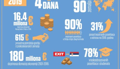 Porast broja inostranih posetilaca na Exitu 31 odsto 3