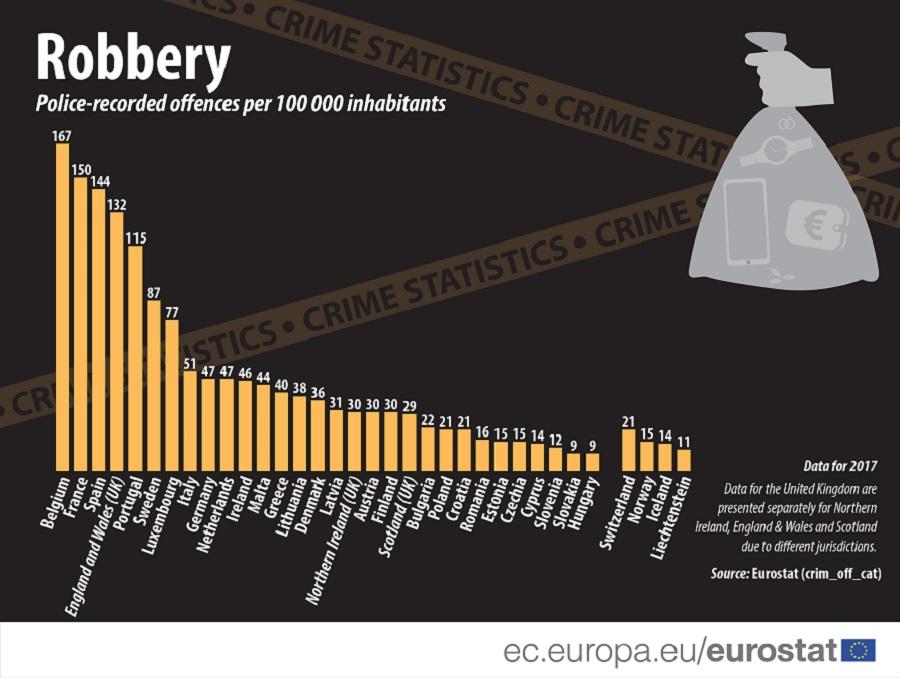 Pljačke u EU: Najviše u Belgiji, najmanje u Mađarskoj i Slovačkoj 2
