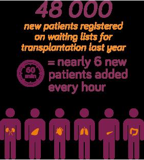 Svakog dana u Evropi 19 ljudi umre čekajući na transplantaciju 3