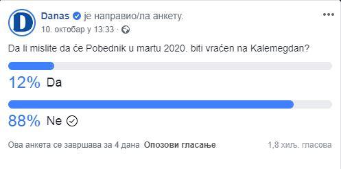 Građani ne veruju da će Pobednik biti vraćen u propisanom roku 2