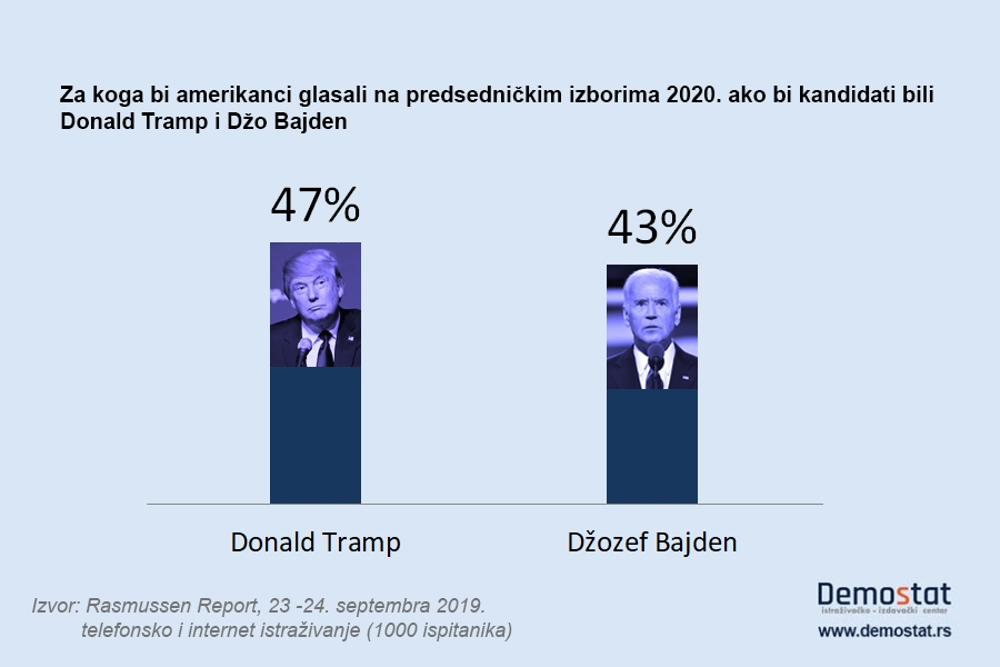Reizbor izvesnija opcija za Trampa od opoziva 2
