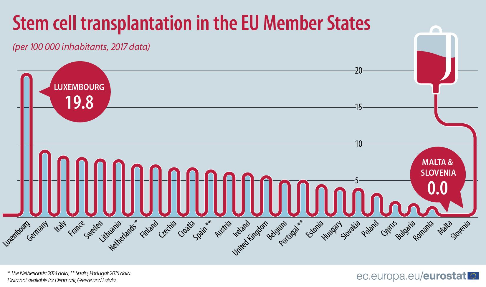 Luksemburg lider u transplantaciji matičnih ćelija u EU 2