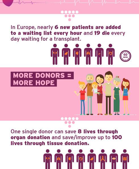 Svakog dana u Evropi 19 ljudi umre čekajući na transplantaciju 4