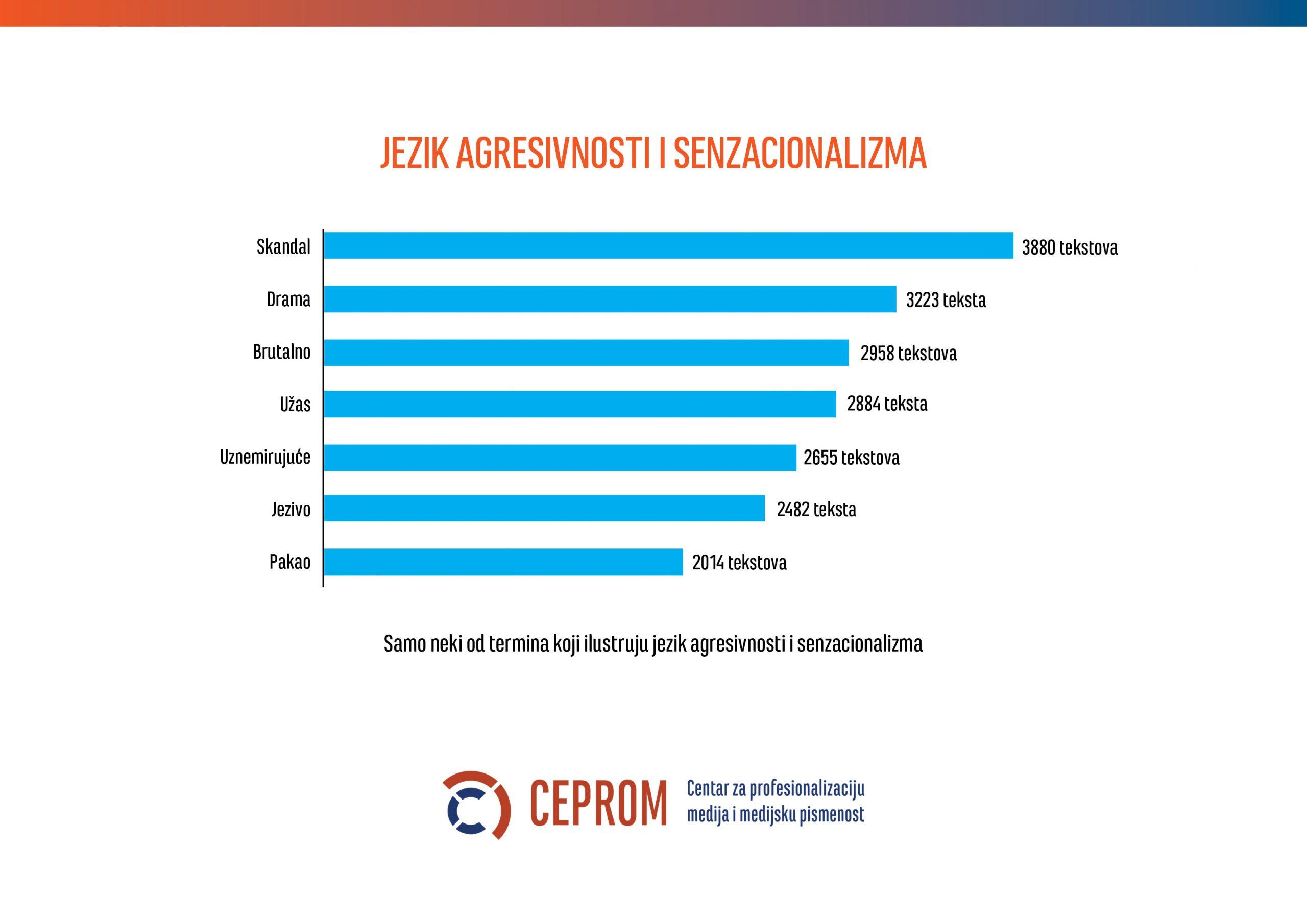 Medijska realnost Srbije: Agresivnost, senzacionalizam i mržnja 3