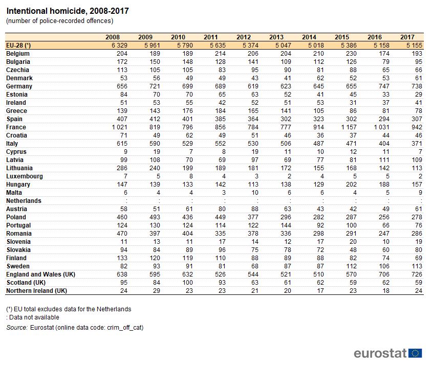 U EU 2017. godine zabeleženo 5.200 ubistava 3