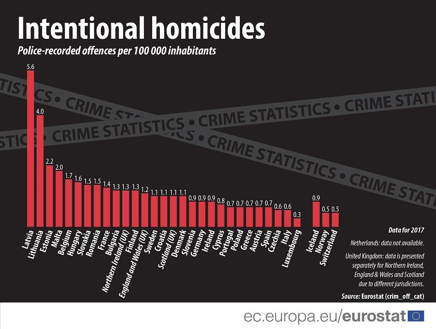 U EU 2017. godine zabeleženo 5.200 ubistava 2