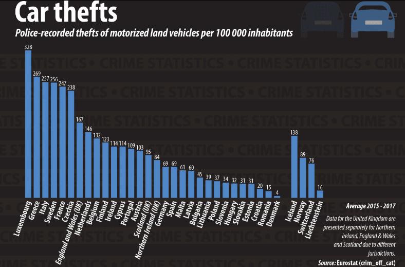 U EU najviše automobila se ukrade u Luksemburgu, najmanje u Slovačkoj i Estoniji 2
