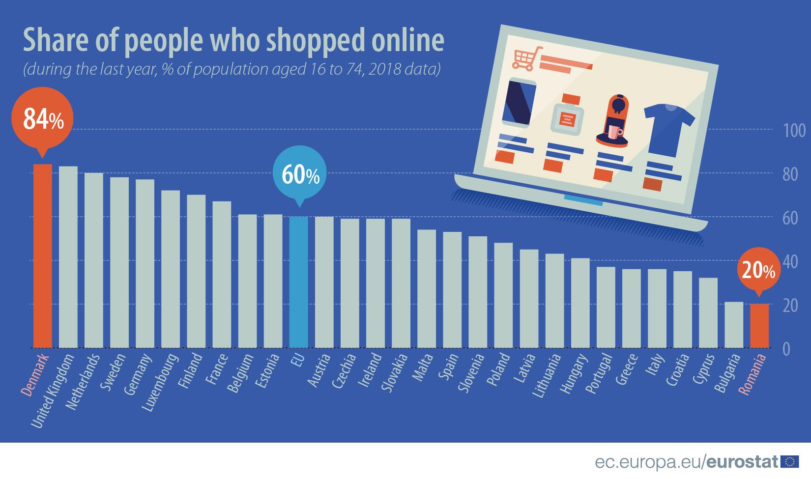 Najviše preko interneta kupuju u Danskoj 2