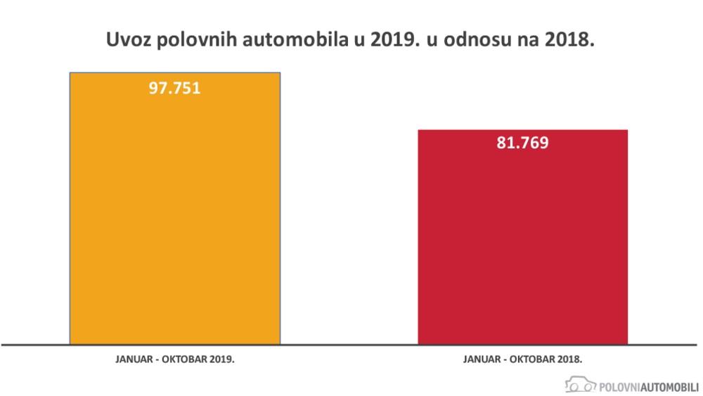 """""""Nemci"""" do 2.000 evra najtraženiji polovnjaci u 2019. godini 5"""