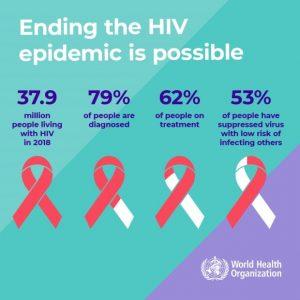 U Srbiјi živi 2.756 оsоbа kојimа је diјаgnоstikоvаn HIV 3