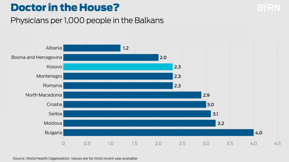 Odliv mozgova: Da li će poslednji lekar na Kosovu isključiti svetla kad ode? 3
