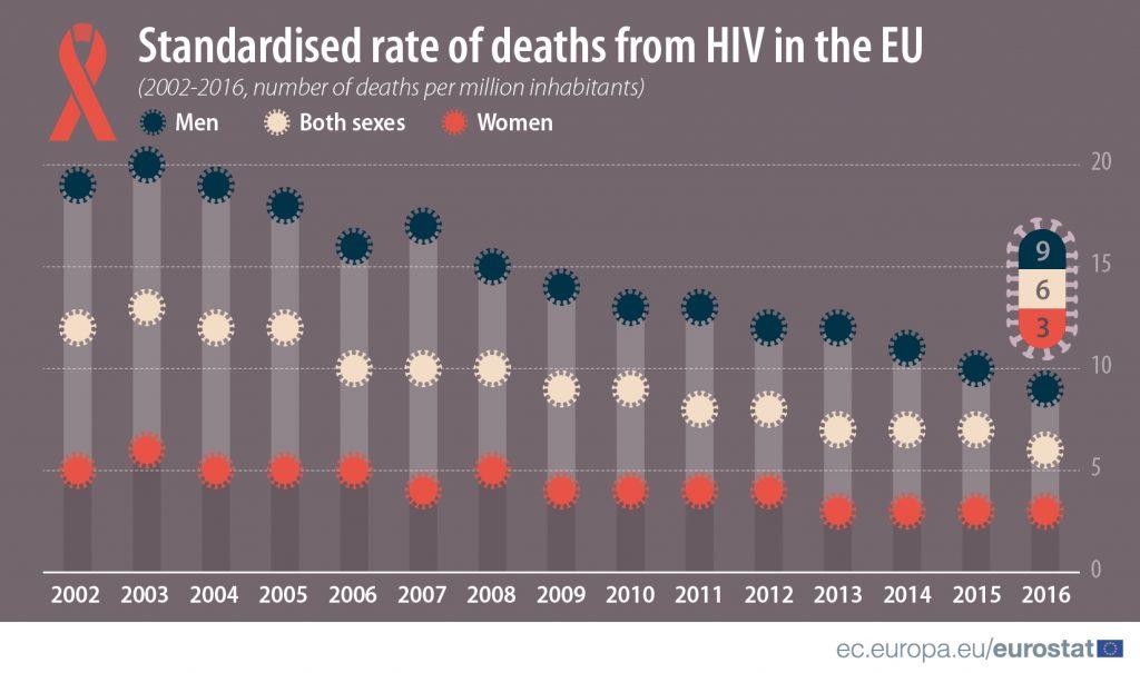 U Srbiјi živi 2.756 оsоbа kојimа је diјаgnоstikоvаn HIV 4