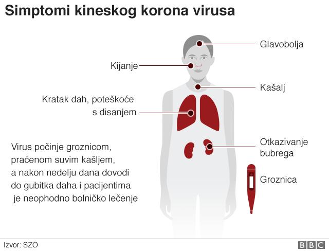 Simptomi kineskog korona virusa