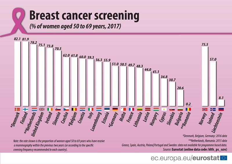 Svaka deseta žena u Srbiji radi pregled dojki 2