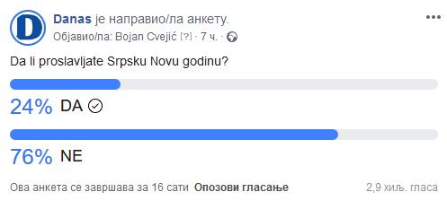 Većina građana ne proslavlja Srpsku Novu godinu 2