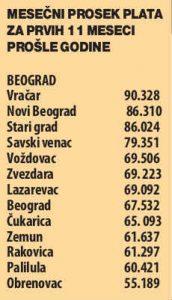 Beograd ispred svih - i najveće plate, i najbrži rast plata (VIDEO) 2