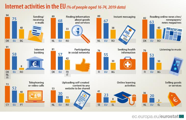 Skoro dve trećine stanovnika EU čita vesti na internetu 2