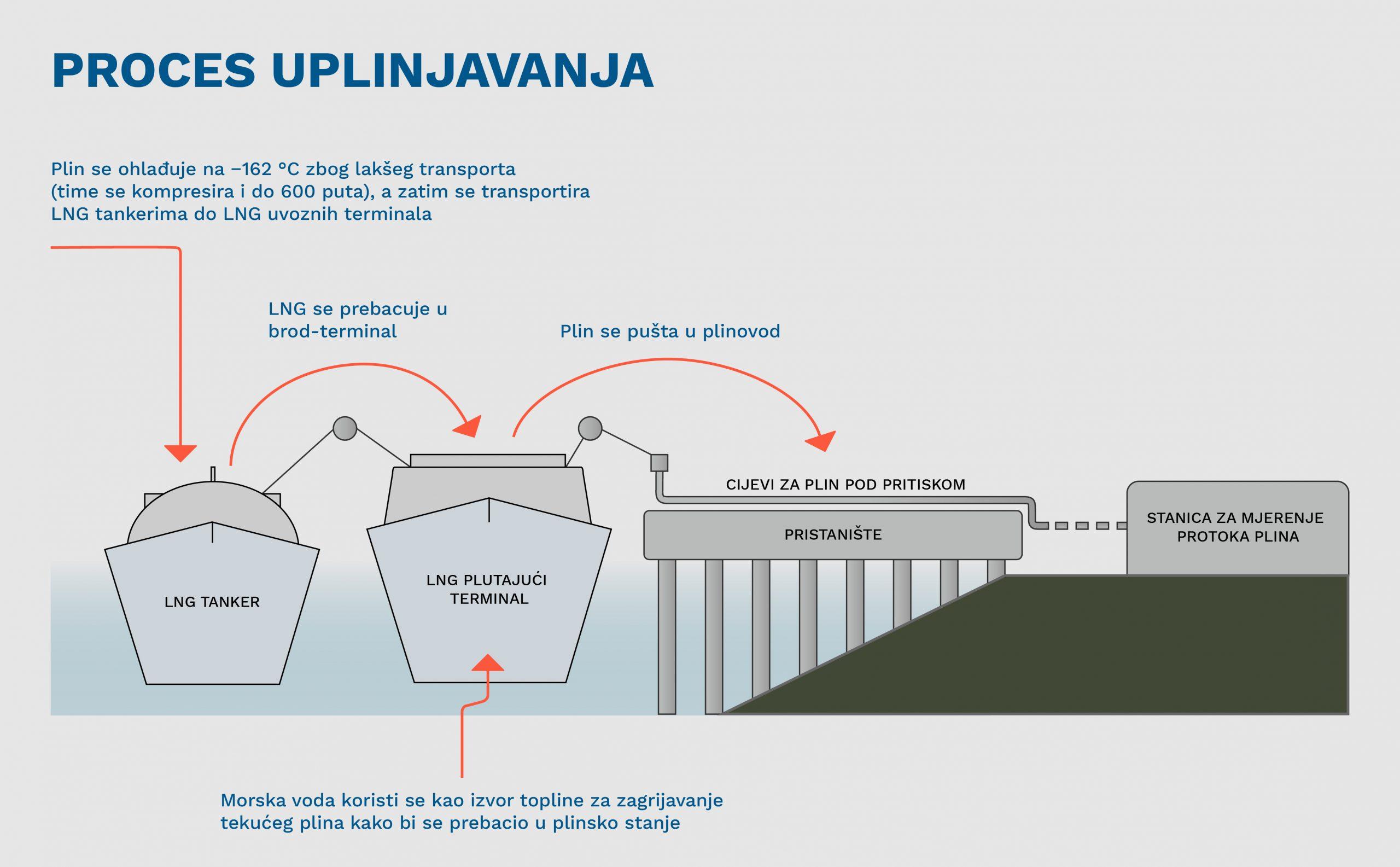 """""""Energetska nezavisnost"""": Kritičari nabijaju pritisak hrvatskim LNG planovima 6"""