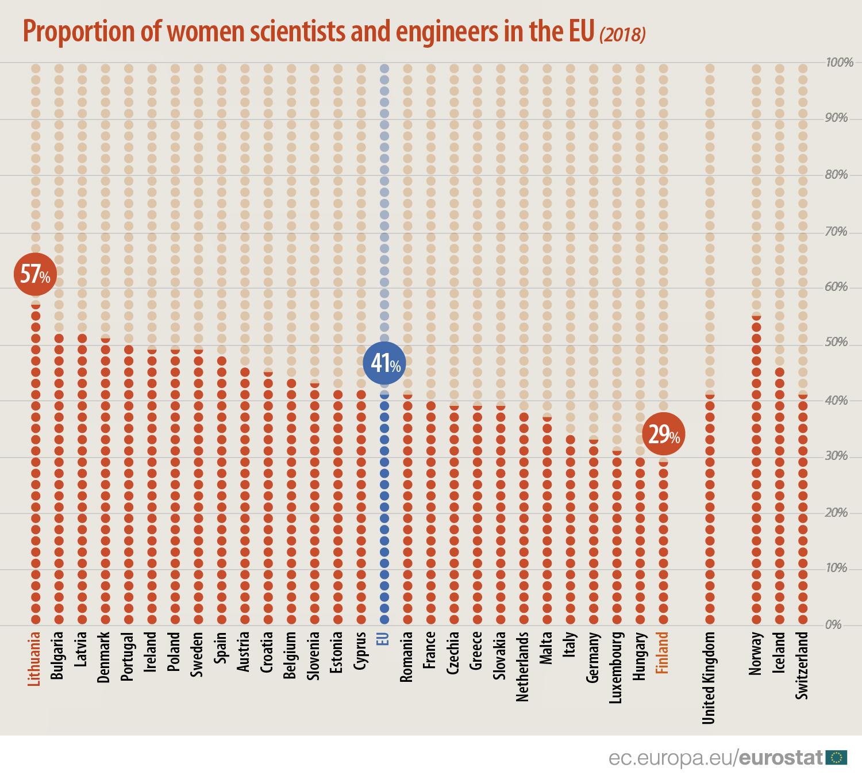 Najviše naučnica u EU radi u Litvaniji, najmanje u Finskoj 2