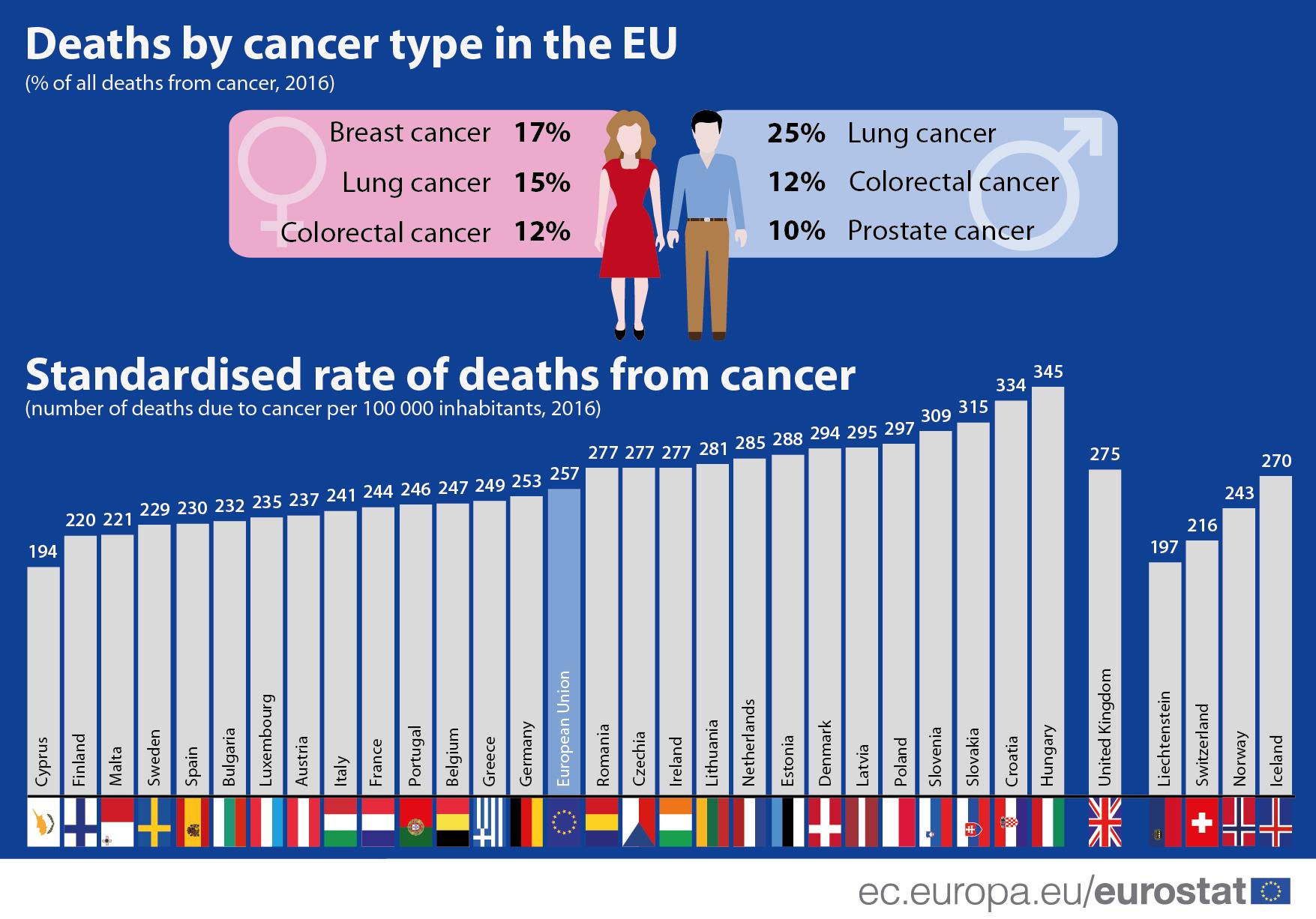 Srbija iznad evropskog proseka po smrtnosti od kancera 2
