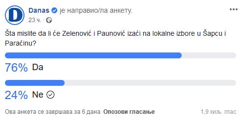 Tri četvrtine građana misli da će Zelenović i Paunović izaći na lokalne izbore 2