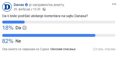 Tri četvrtine čitalaca ne podržava ukidanje komentara na sajtu Danasa 2