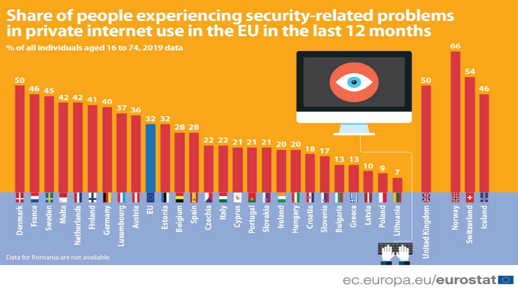 U Danskoj najslabija bezbednost na internetu u celoj EU 2