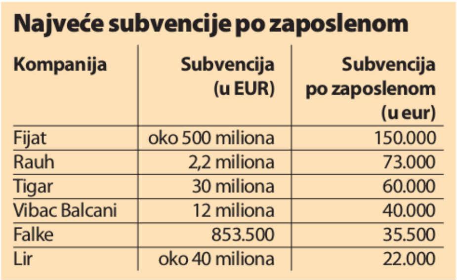 Top lista srpskih subvencija: Fijat, Rauh, Mišlen, Tigar... 2