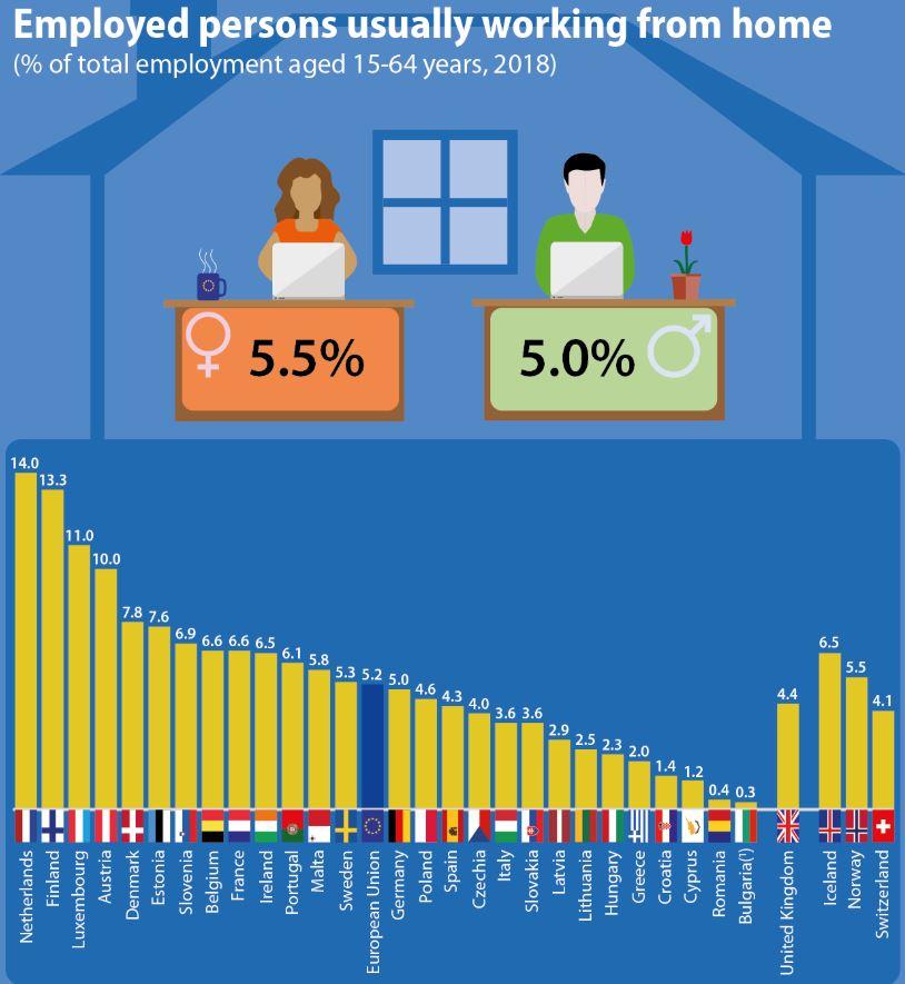 Holanđani najviše rade od kuće u EU, Bugari najmanje 2