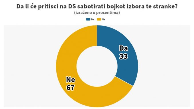 Instagram anketa: Da li će pritisci na DS sabotirati bojkot stranke? 2