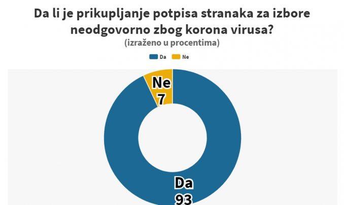 Instagram anketa: Da li je prikupljanje potpisa stranaka za izbore neodgovorno zbog korona virusa? 3
