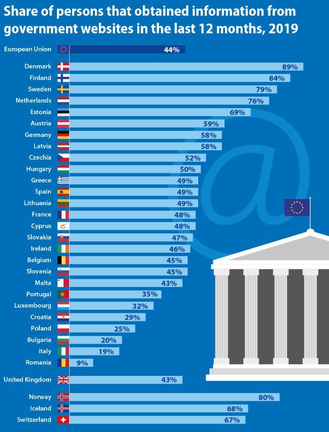 Četvrtina građana Srbije u 2019. tražila informacije na sajtovima državnih ustanova 2