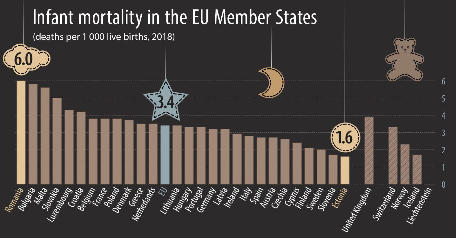 U EU najviše novorođenčadi umire u Rumuniji, najmanje u Sloveniji 2