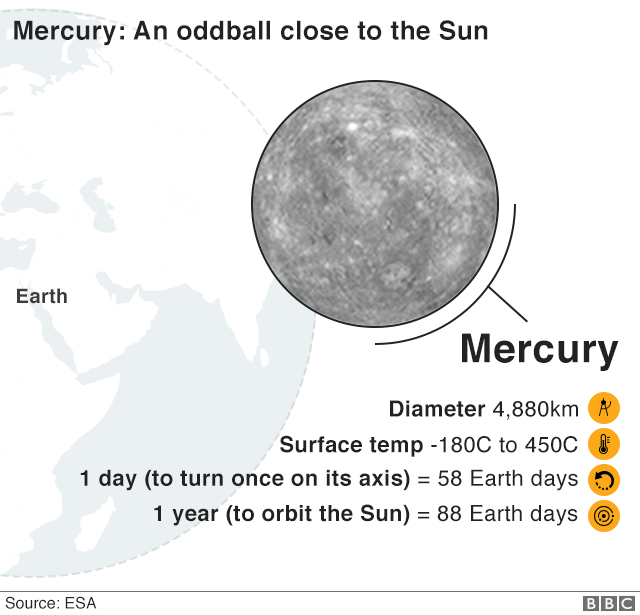 Mercury fact file