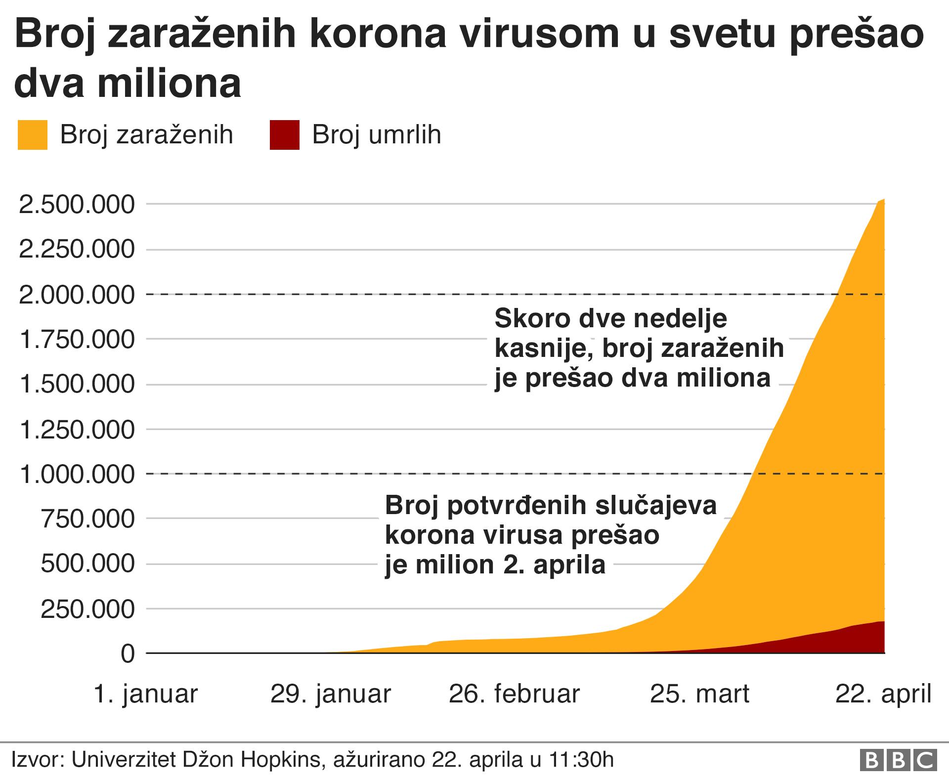 broj umrlih i zaraženih u svetu od korona virusa više od dva miliona