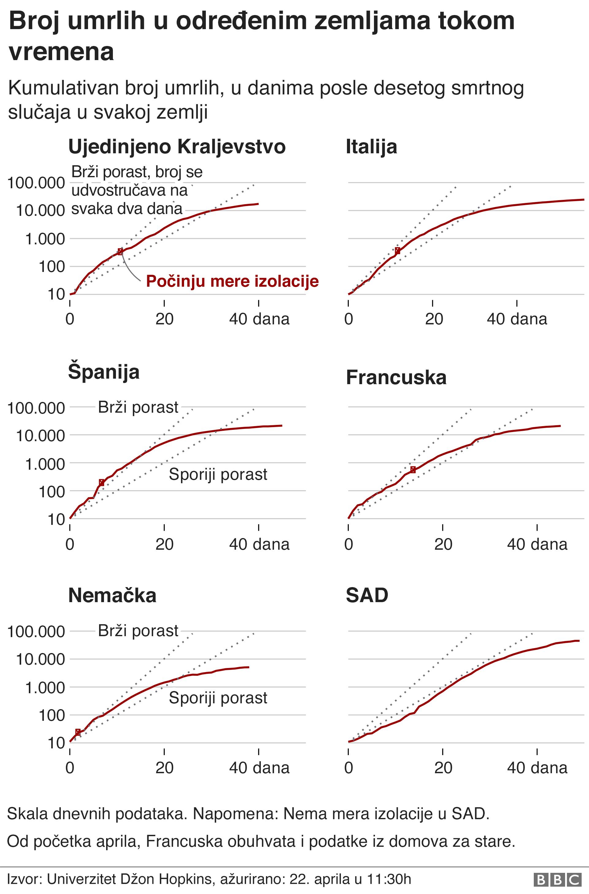 broj umrlih u određenim zemljama