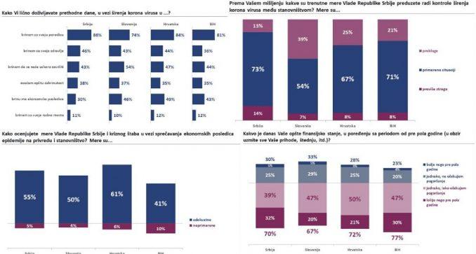 Istraživanje: Oko 11 odsto građana Srbije zabrinuto za svoje radno mesto 4