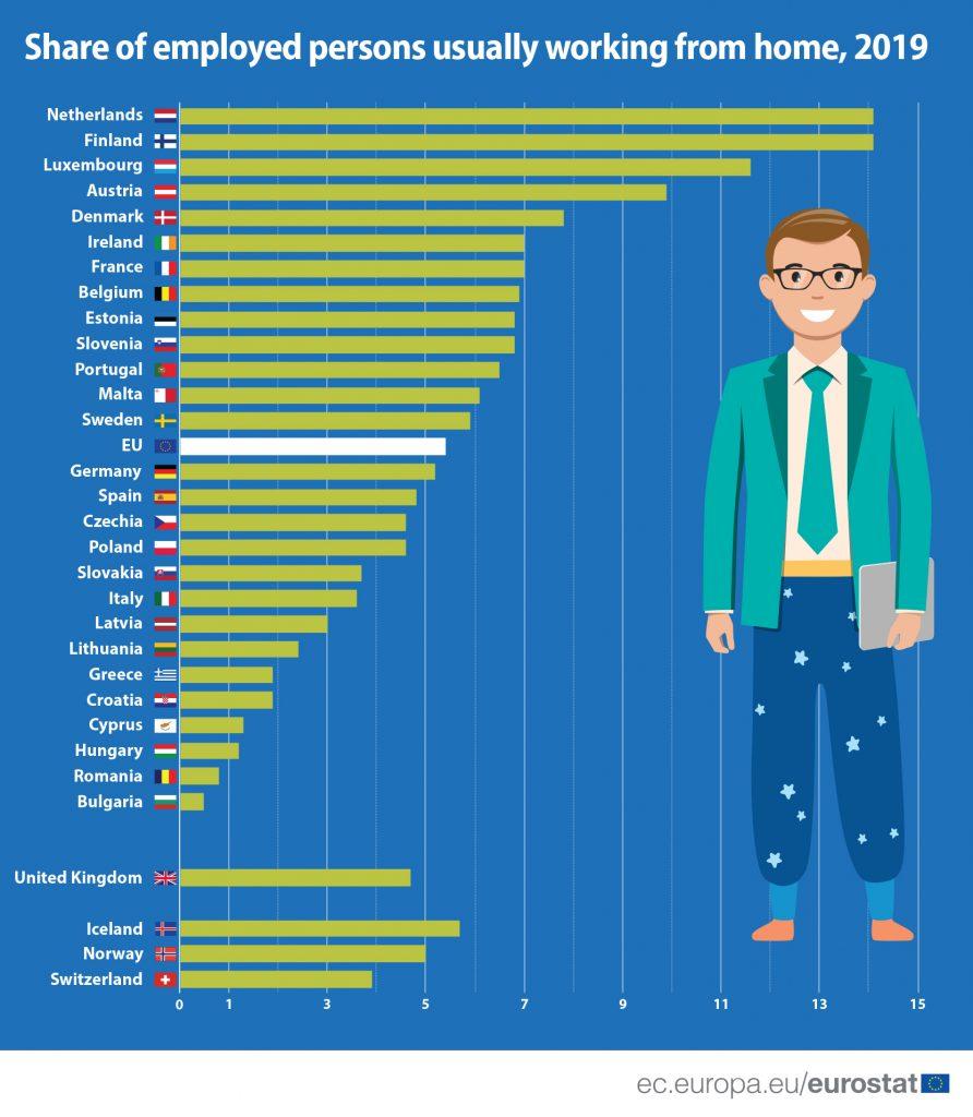 U Srbiji stariji zaposleni češće rade od kuće nego mladi 2