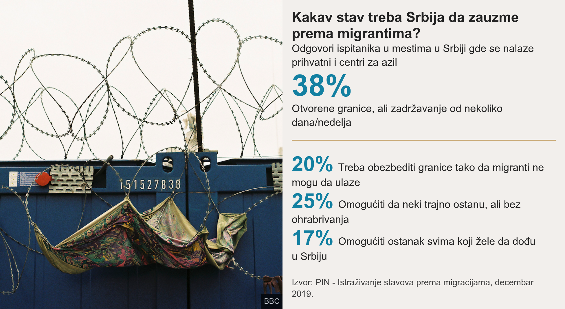 stavovi o migrantima u srbiji