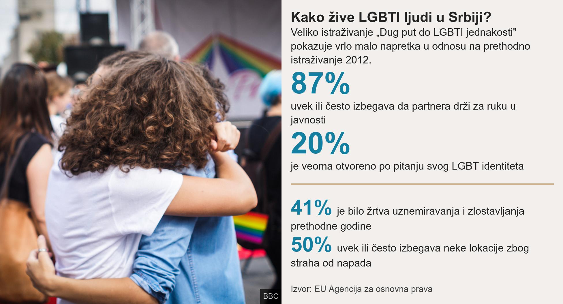 istraživanje o položaju LGBT ljudi u Srbiji EU agencija za osnovna prava