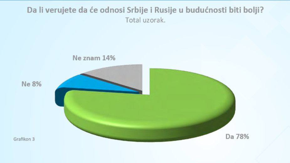 Rusija i dalje najveći prijatelj Srbije, zahvaljujući Vučiću, a Kina najveći donator 2