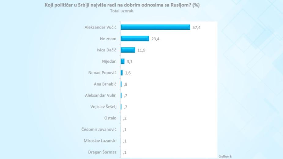 Rusija i dalje najveći prijatelj Srbije, zahvaljujući Vučiću, a Kina najveći donator 3