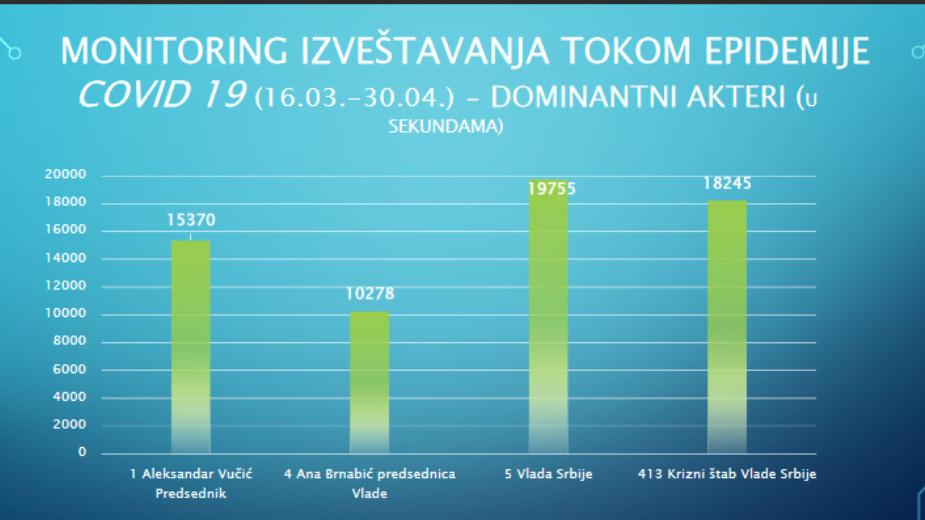 BIRODI: Na televizijama najzastupljenija Vlada Srbije, Vučić na Pinku 2