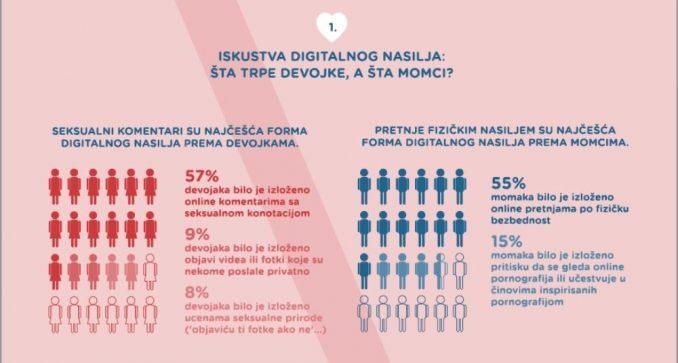 Istraživanje: Digitalno nasilje više plaši devojke od momaka 4