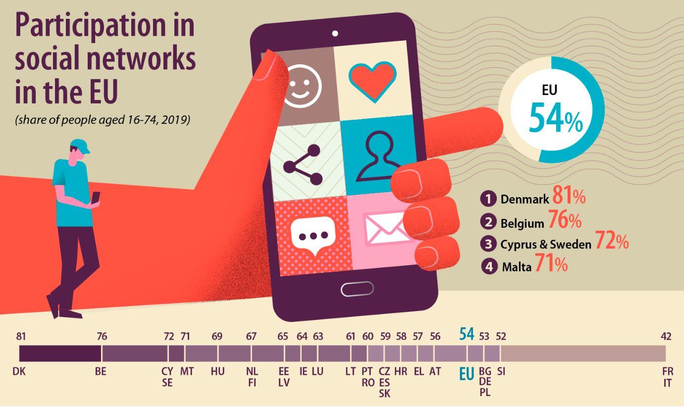 Građani Srbije na društvenim mrežama za nijansu više od proseka EU 2